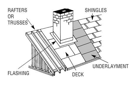 Get sufficient details about roofing services