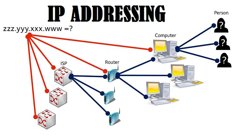 How to Change your IP address